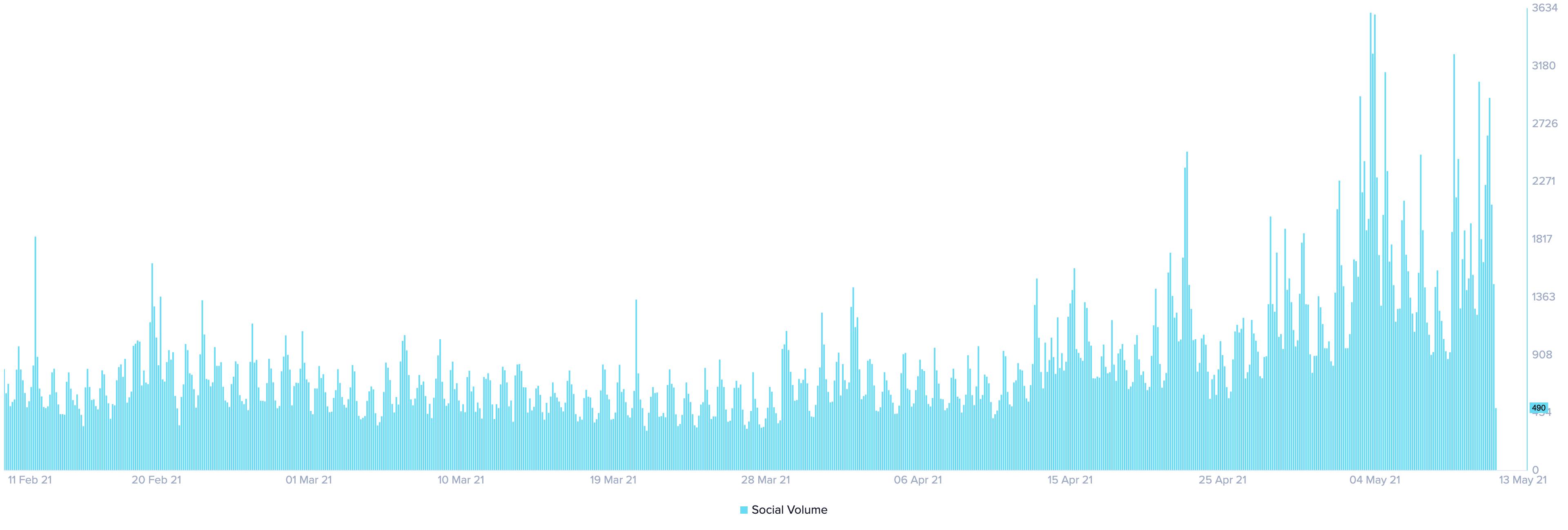 Ethereum social volume